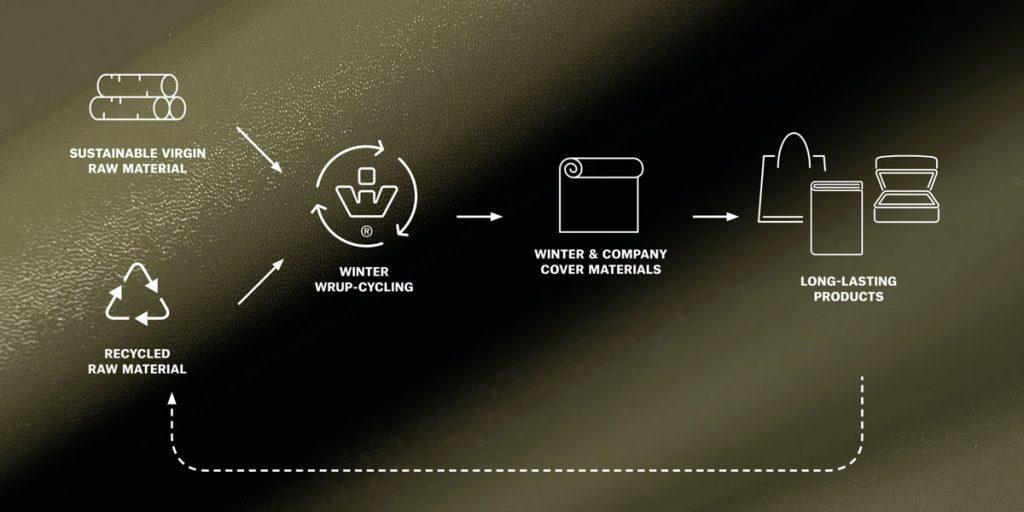 I materiali di nuova concezione devono essere conformi ai seguenti principi: ridurre-riuso-riciclo